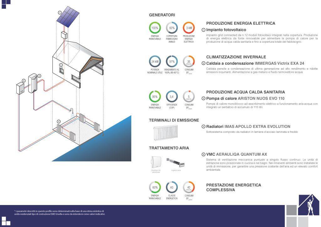 Prestazioni energetiche – Soluzione 1