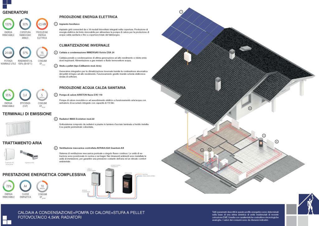 Prestazioni energetiche – Soluzione 2