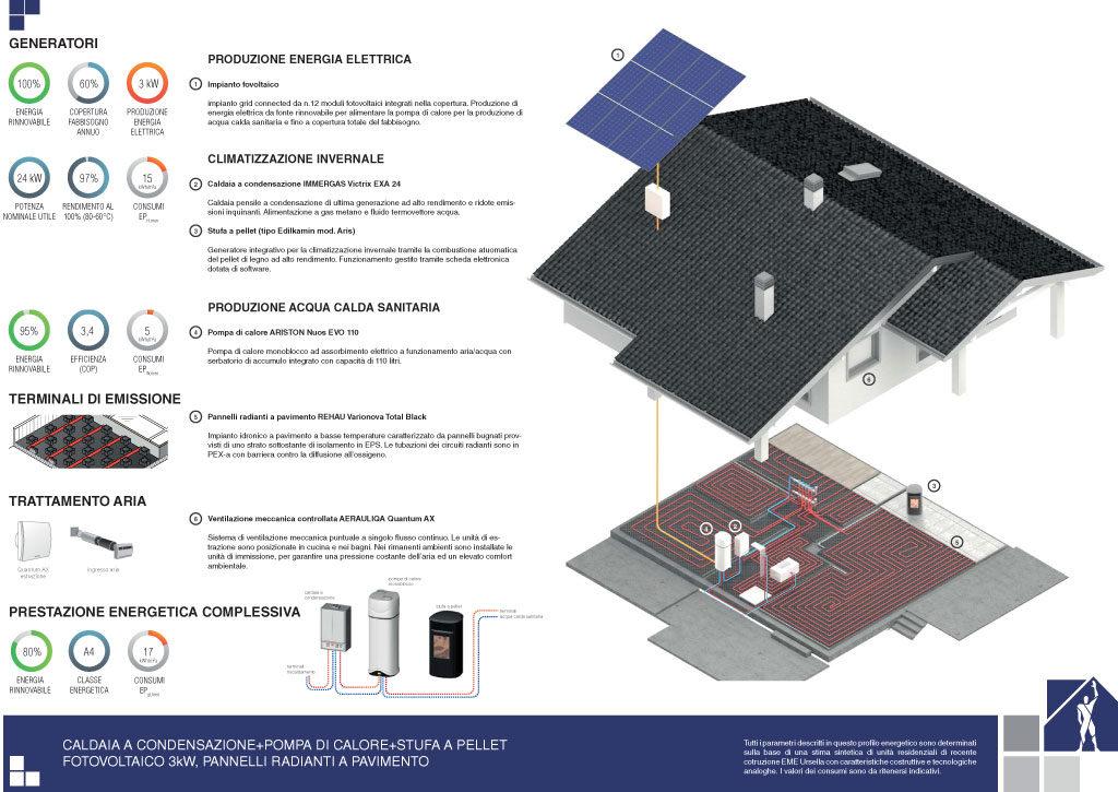 Prestazioni energetiche – Soluzione 3