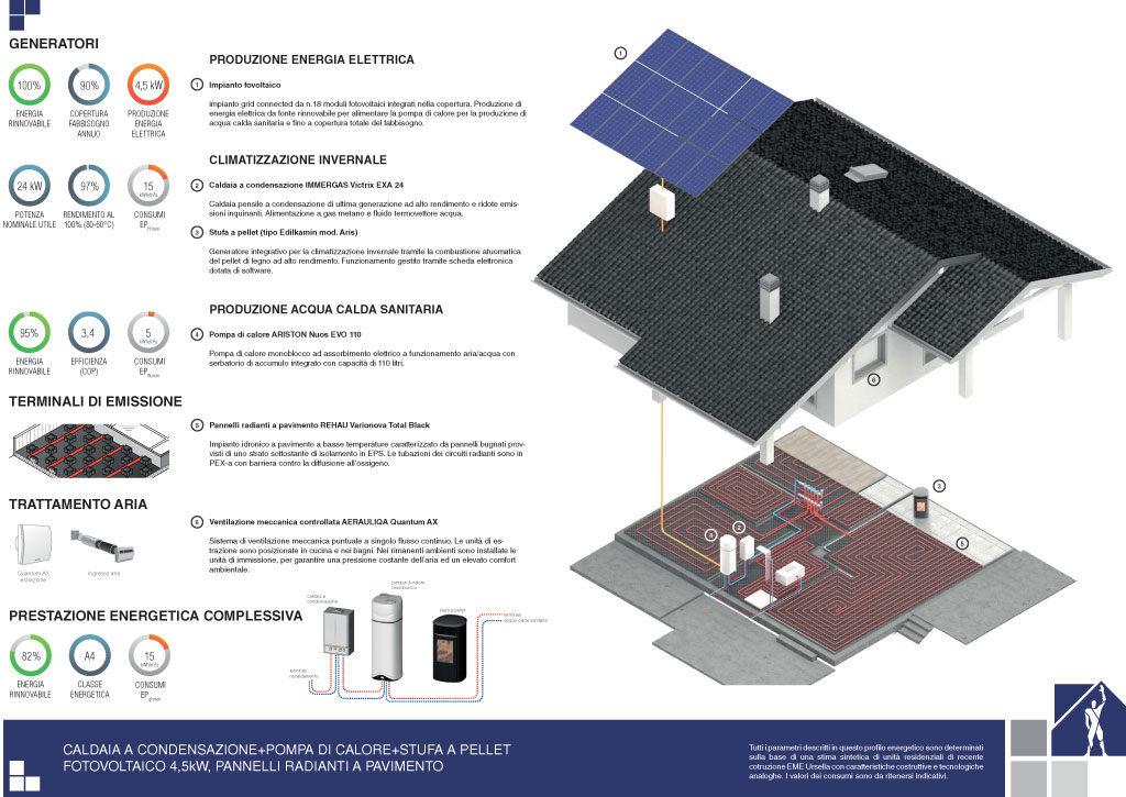 Prestazioni energetiche – Soluzione 4
