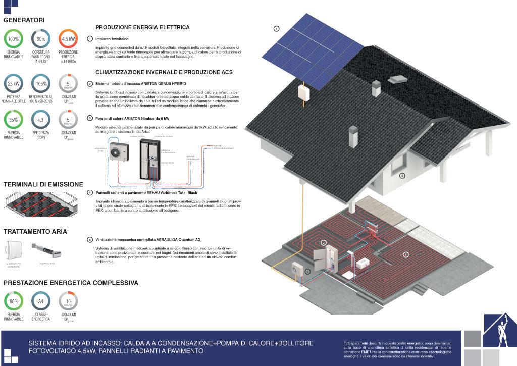 Prestazioni energetiche – Soluzione 5
