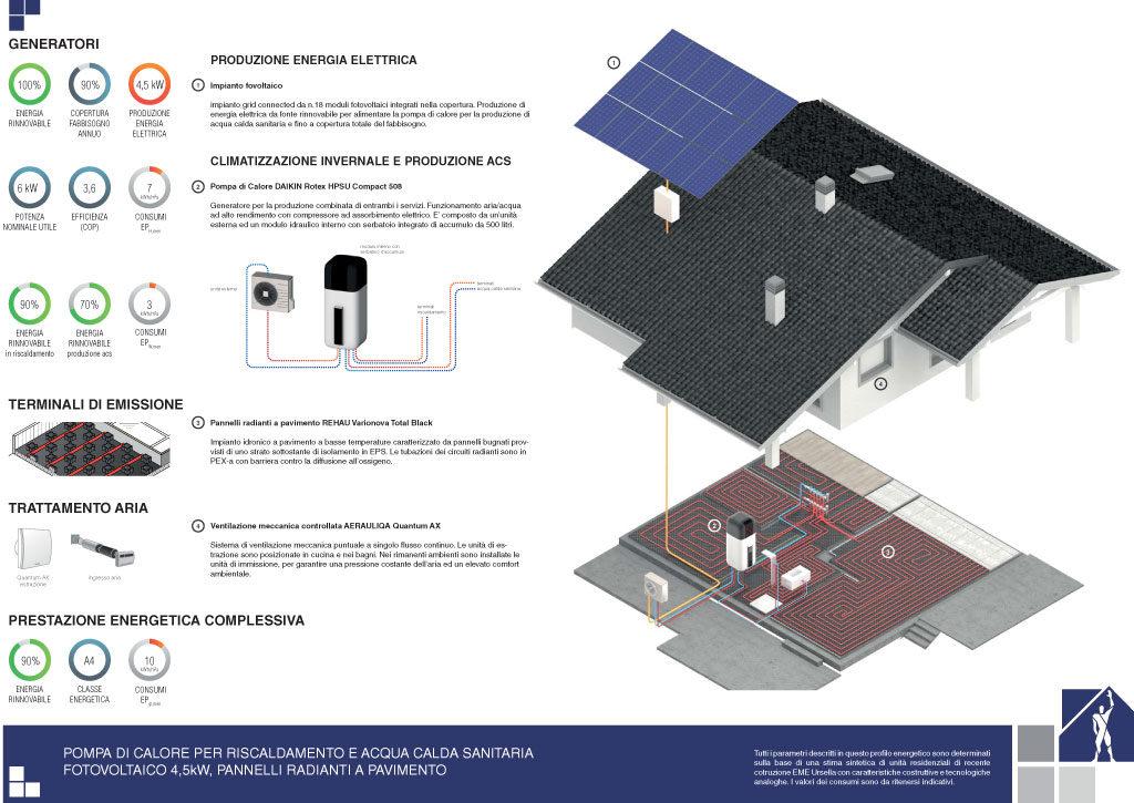 Prestazioni energetiche – Soluzione 6