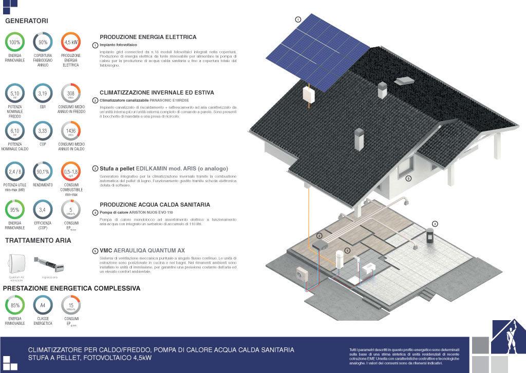 Prestazioni energetiche – Soluzione 8